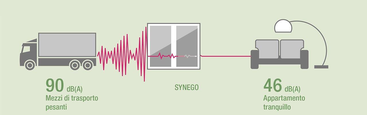 decibel-sistema-synego